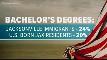 Research suggests immigrants living in Jacksonville are better educated, more likely to be entrepreneurs than U.S. born residents