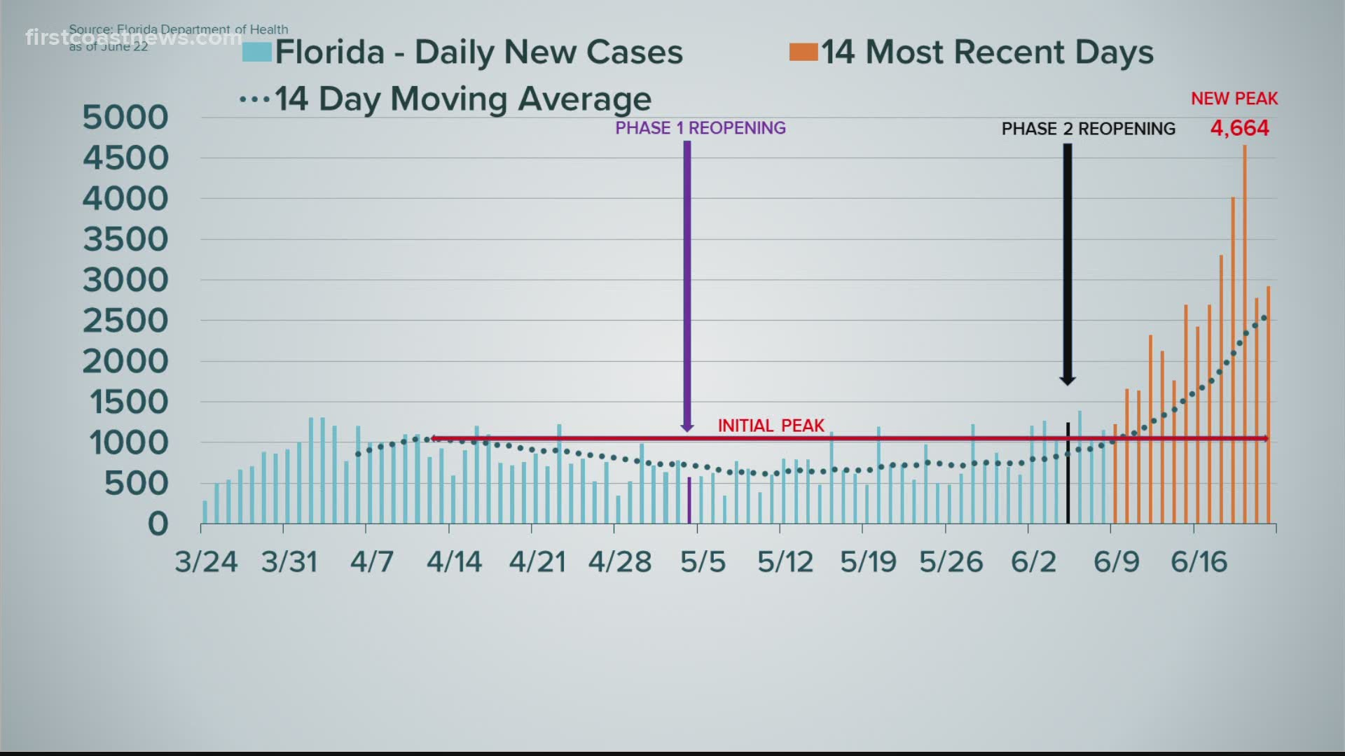 Curve In Context More Than 1 000 New Cases Of Covid 19 Reported Daily In Florida Firstcoastnews Com