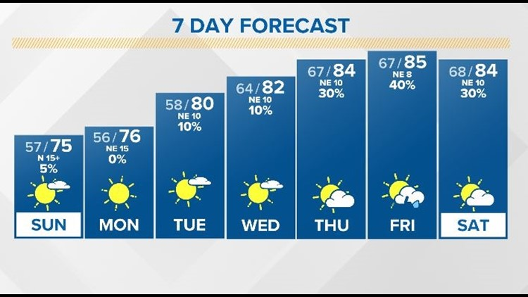 LOCAL: Seasons are changing this weekend as Autumn air spills in across the First Coast.