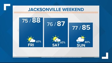 Jacksonville's Leading Local News: Weather, Traffic, Sports