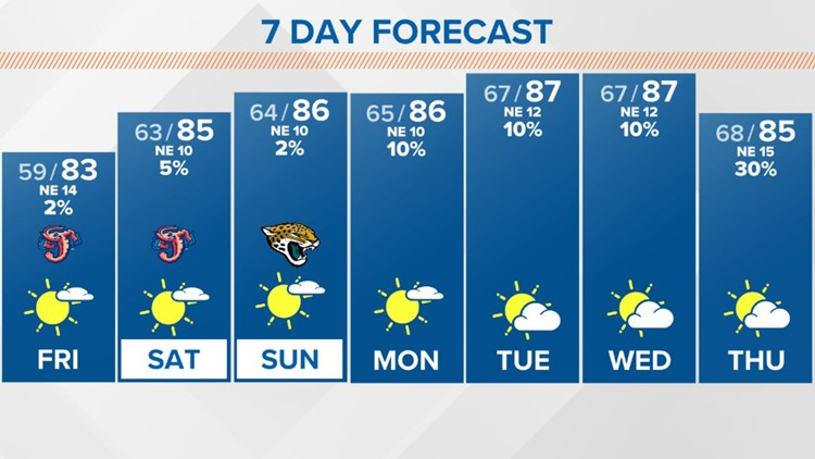 LOCAL: Early autumn pattern holds with cool mornings, sunny afternoons