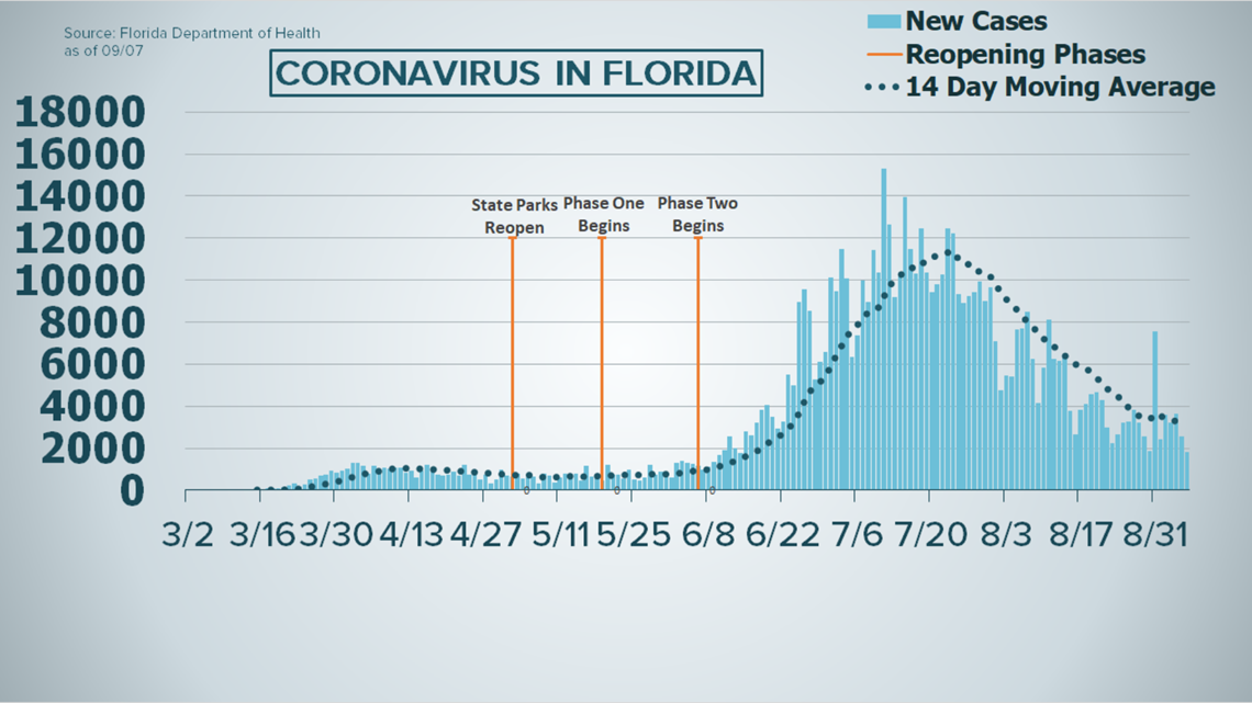 Covid 19 Positive Cases Continue To Drop In Florida Firstcoastnews Com