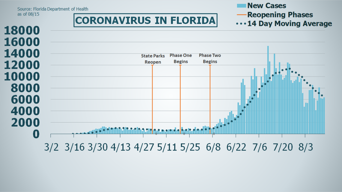 Another 204 Floridians Have Died From Covid 19 As Positive Rate Dips Below 8 Firstcoastnews Com
