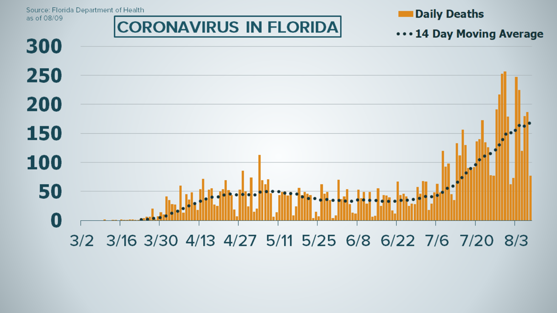 Florida Reports 15 Straight Days Of New Covid 19 Cases Under 10 000 Firstcoastnews Com